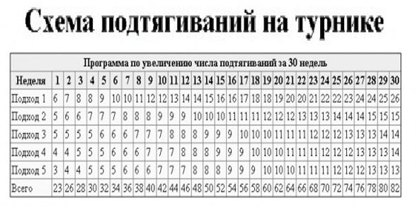 Программа по увеличению числа